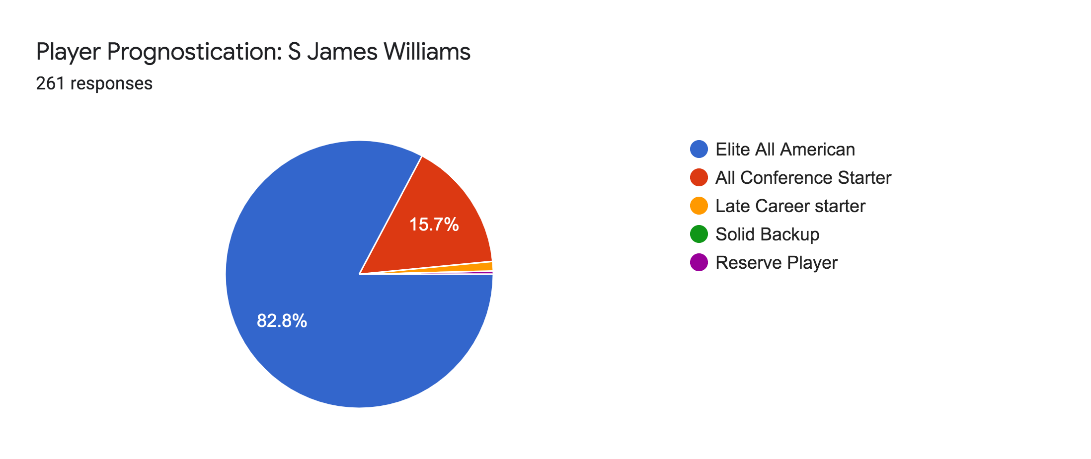 Forms response chart. Question title: Player Prognostication: S James Williams. Number of responses: 261 responses.