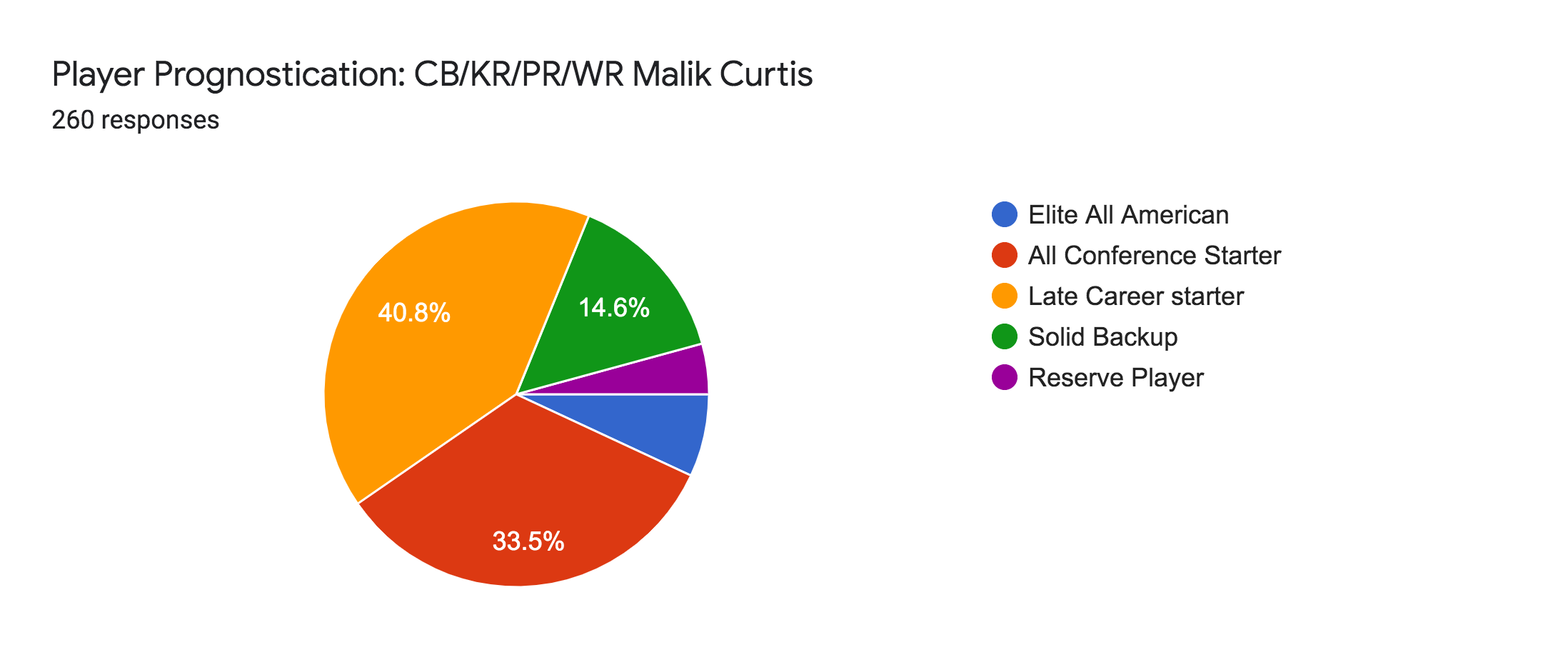 Forms response chart. Question title: Player Prognostication: CB/KR/PR/WR Malik Curtis. Number of responses: 260 responses.