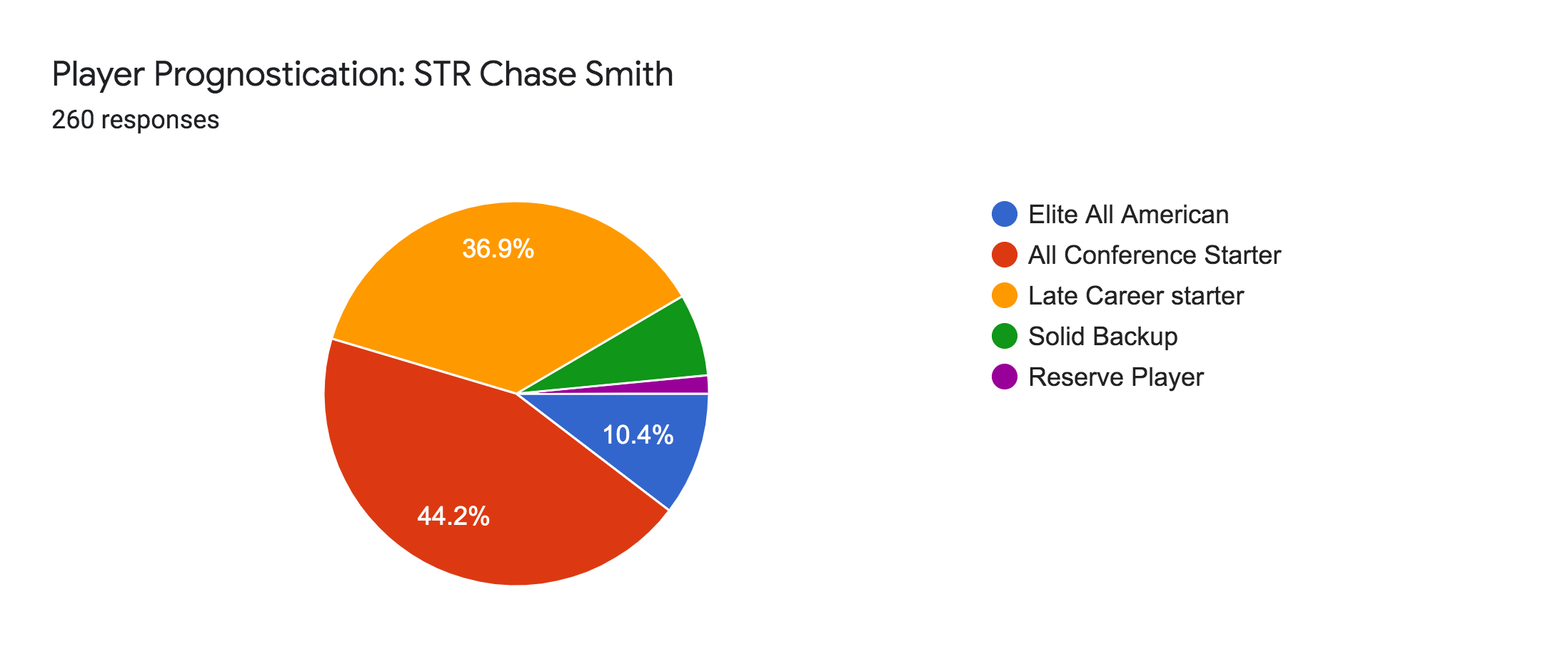 Forms response chart. Question title: Player Prognostication: STR Chase Smith. Number of responses: 260 responses.