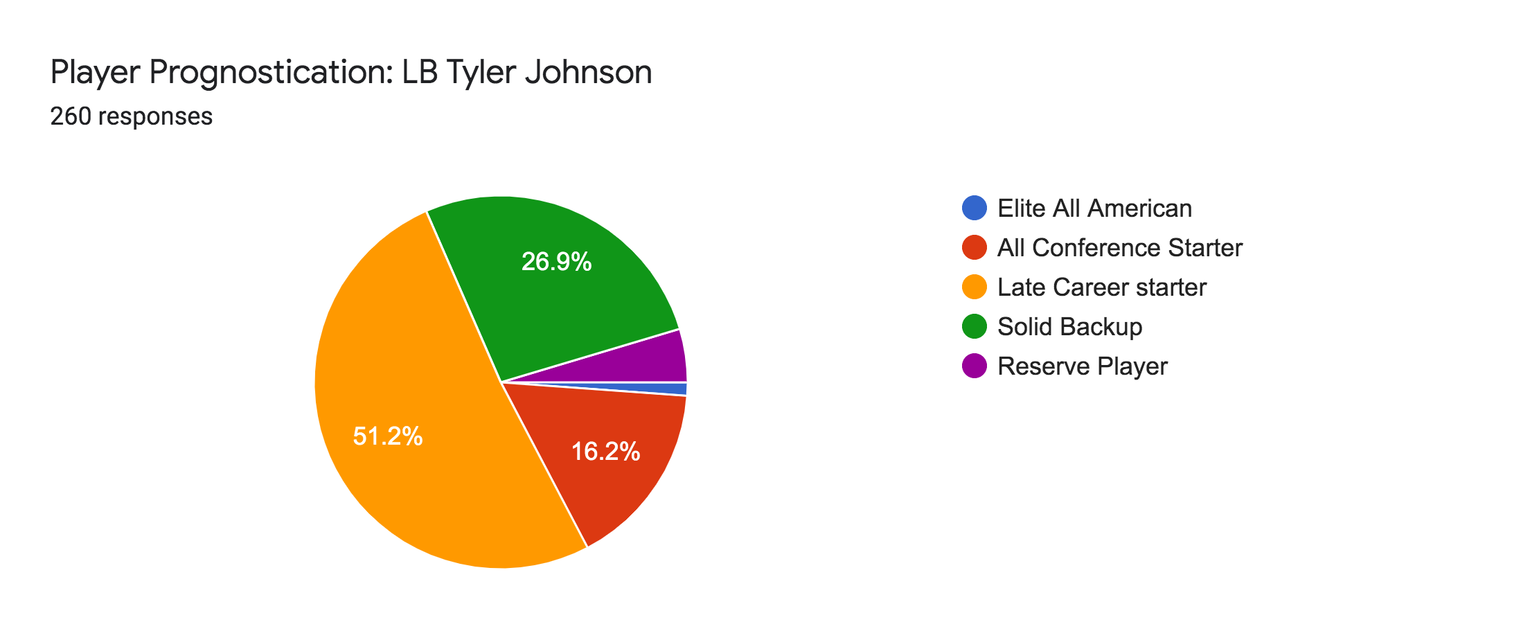 Forms response chart. Question title: Player Prognostication: LB Tyler Johnson. Number of responses: 260 responses.