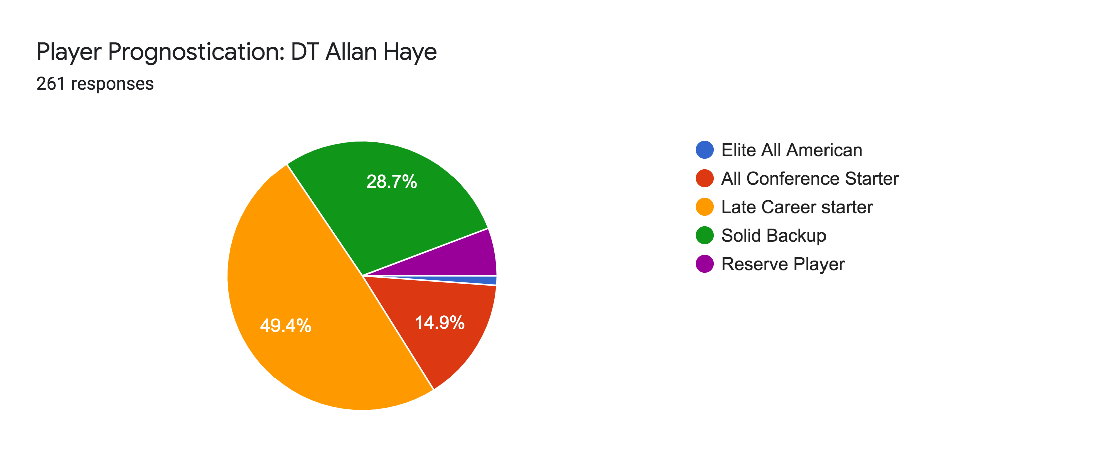 Forms response chart. Question title: Player Prognostication: DT Allan Haye. Number of responses: 261 responses.