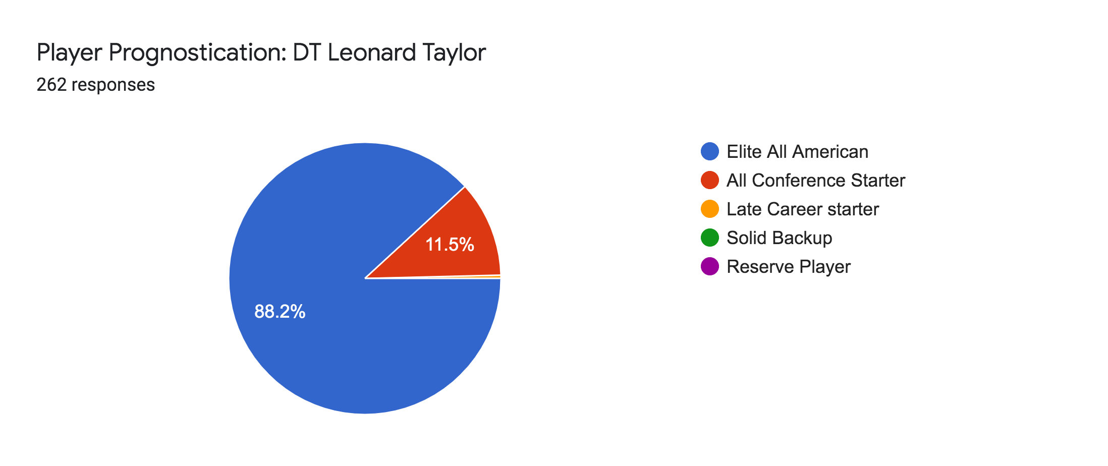 Forms response chart. Question title: Player Prognostication: DT Leonard Taylor. Number of responses: 262 responses.