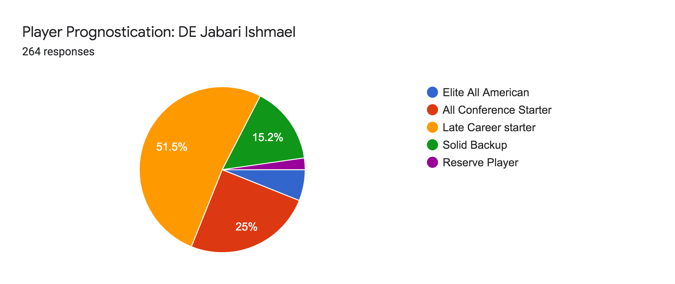 Forms response chart. Question title: Player Prognostication: DE Jabari Ishmael. Number of responses: 264 responses.