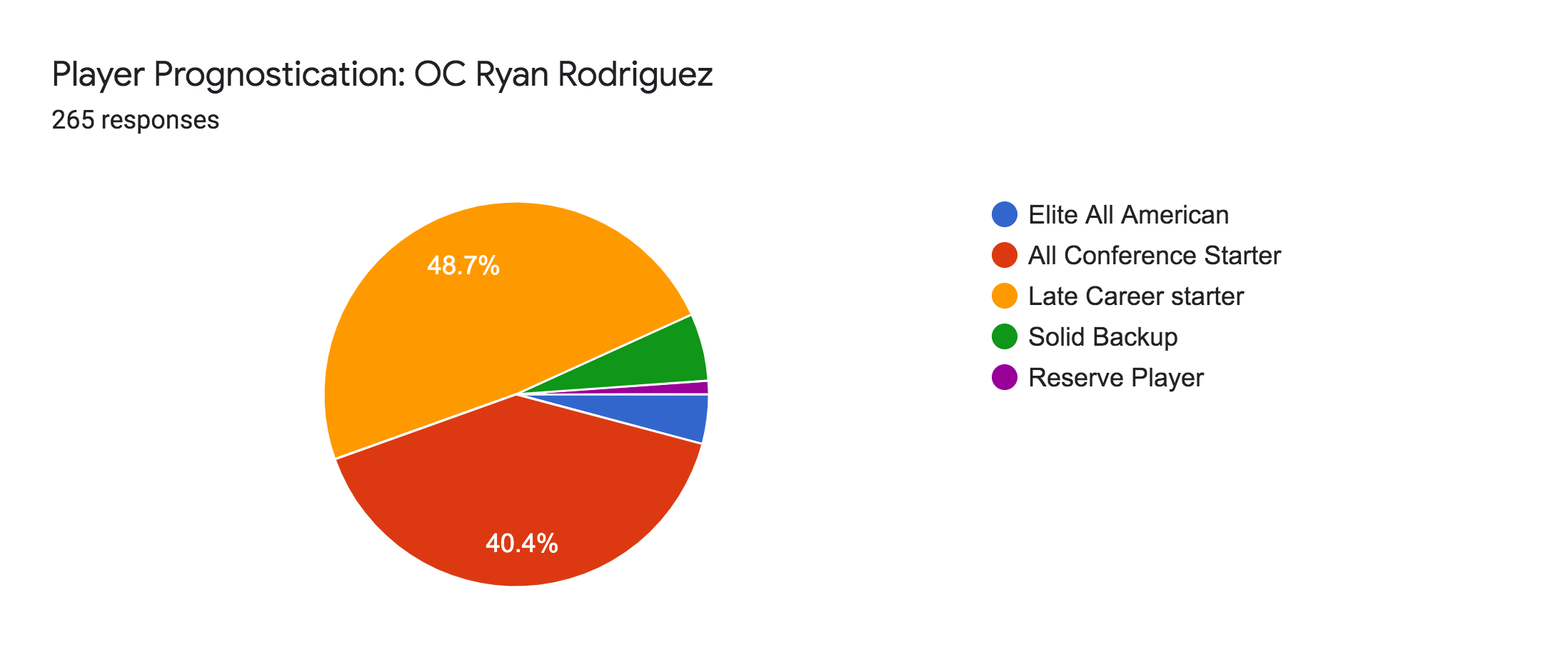 Forms response chart. Question title: Player Prognostication: OC Ryan Rodriguez. Number of responses: 265 responses.