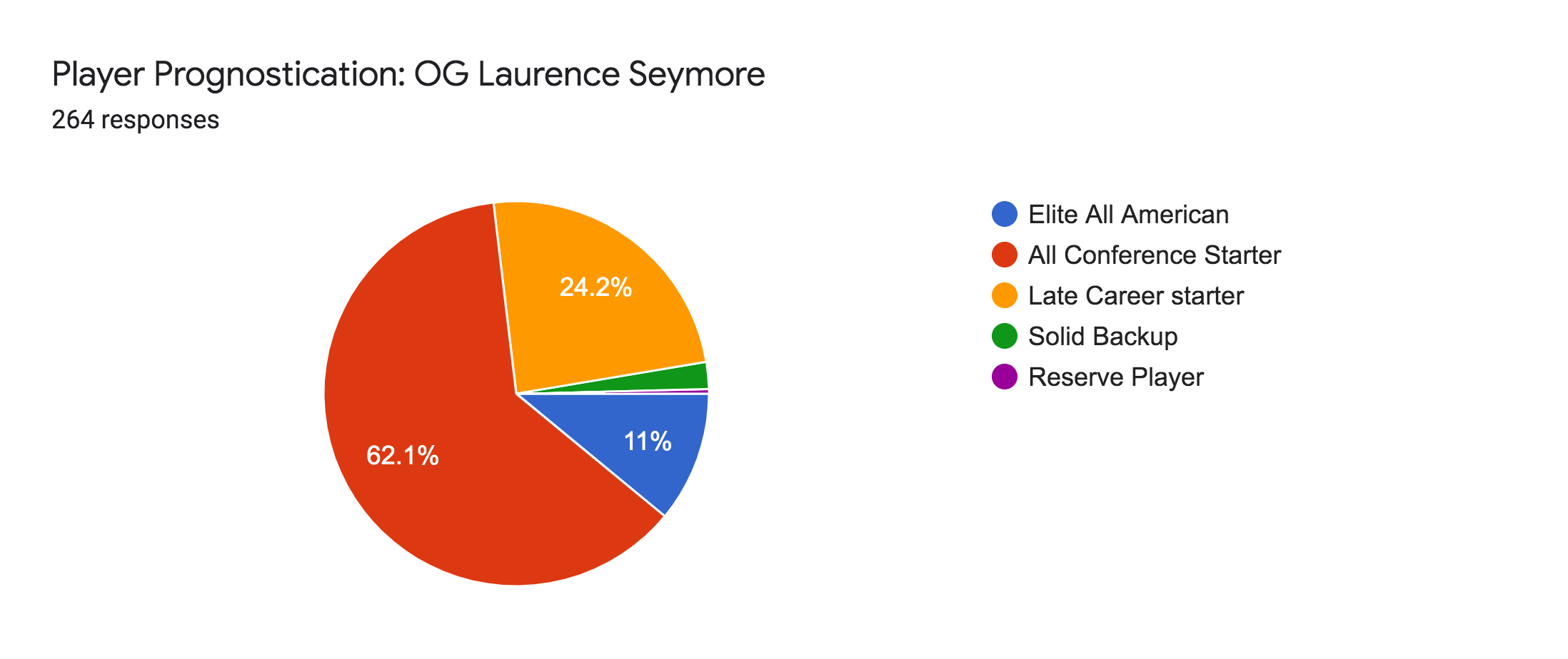 Forms response chart. Question title: Player Prognostication: OG Laurence Seymore. Number of responses: 264 responses.