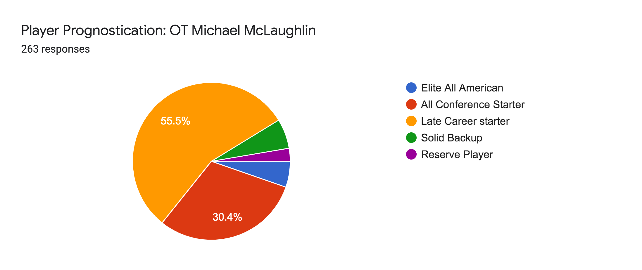 Forms response chart. Question title: Player Prognostication: OT Michael McLaughlin. Number of responses: 263 responses.