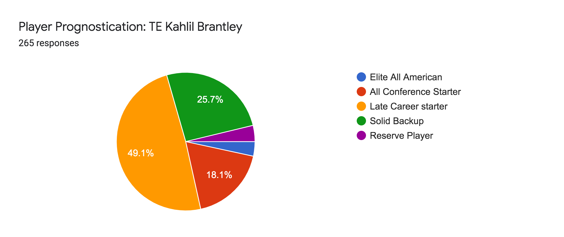 Forms response chart. Question title: Player Prognostication: TE Kahlil Brantley. Number of responses: 265 responses.