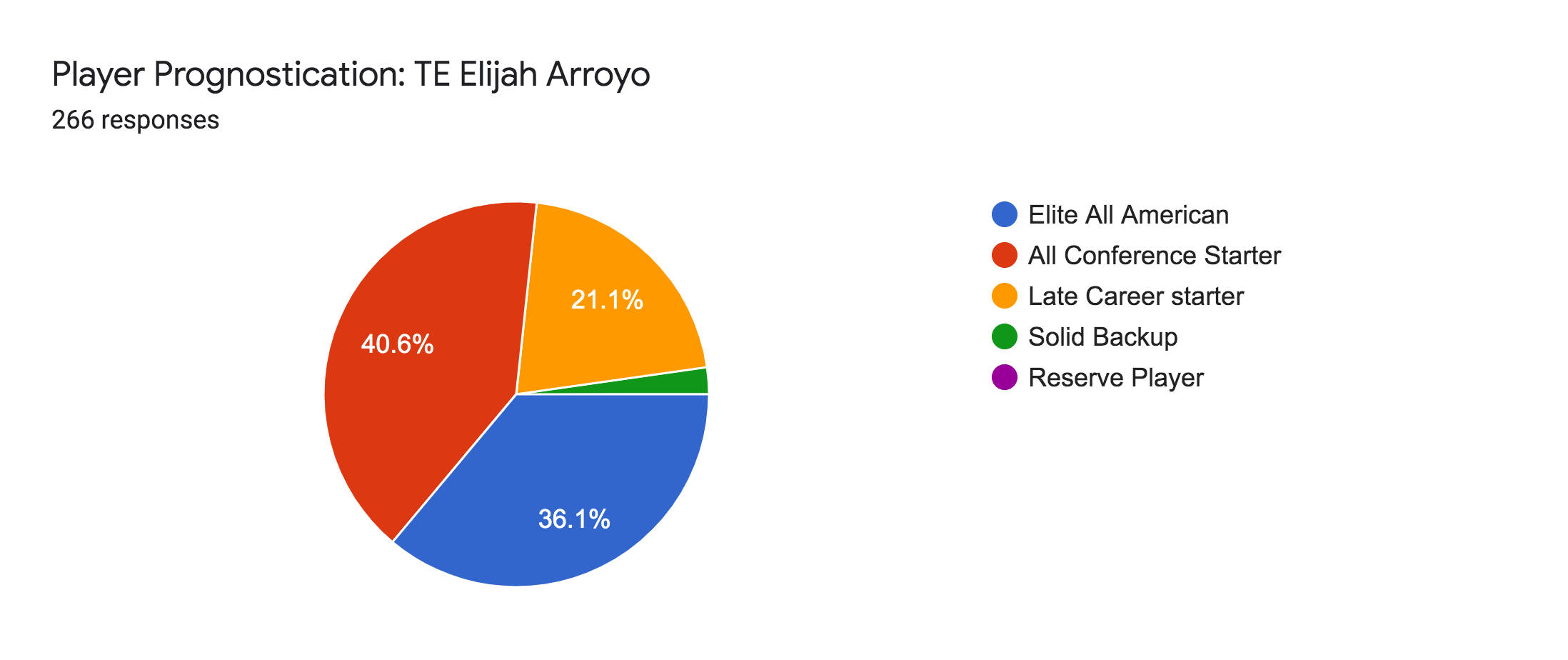 Forms response chart. Question title: Player Prognostication: TE Elijah Arroyo. Number of responses: 266 responses.