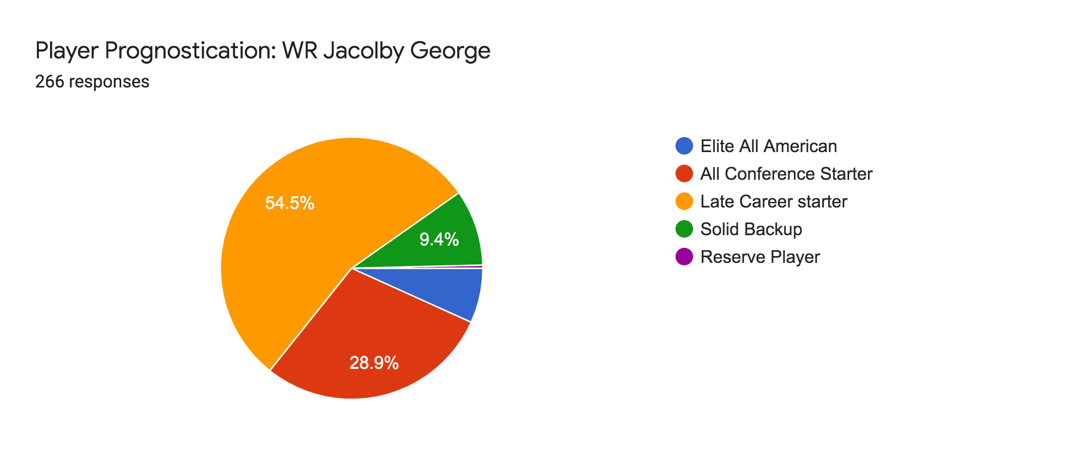 Forms response chart. Question title: Player Prognostication: WR Jacolby George. Number of responses: 266 responses.