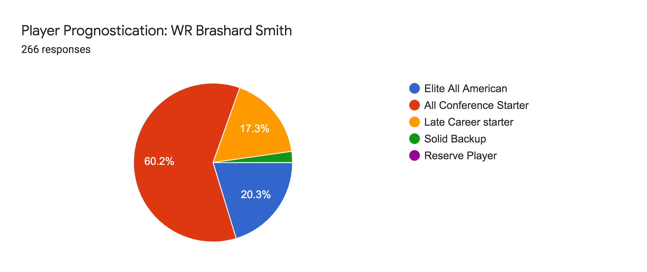 Forms response chart. Question title: Player Prognostication: WR Brashard Smith. Number of responses: 266 responses.