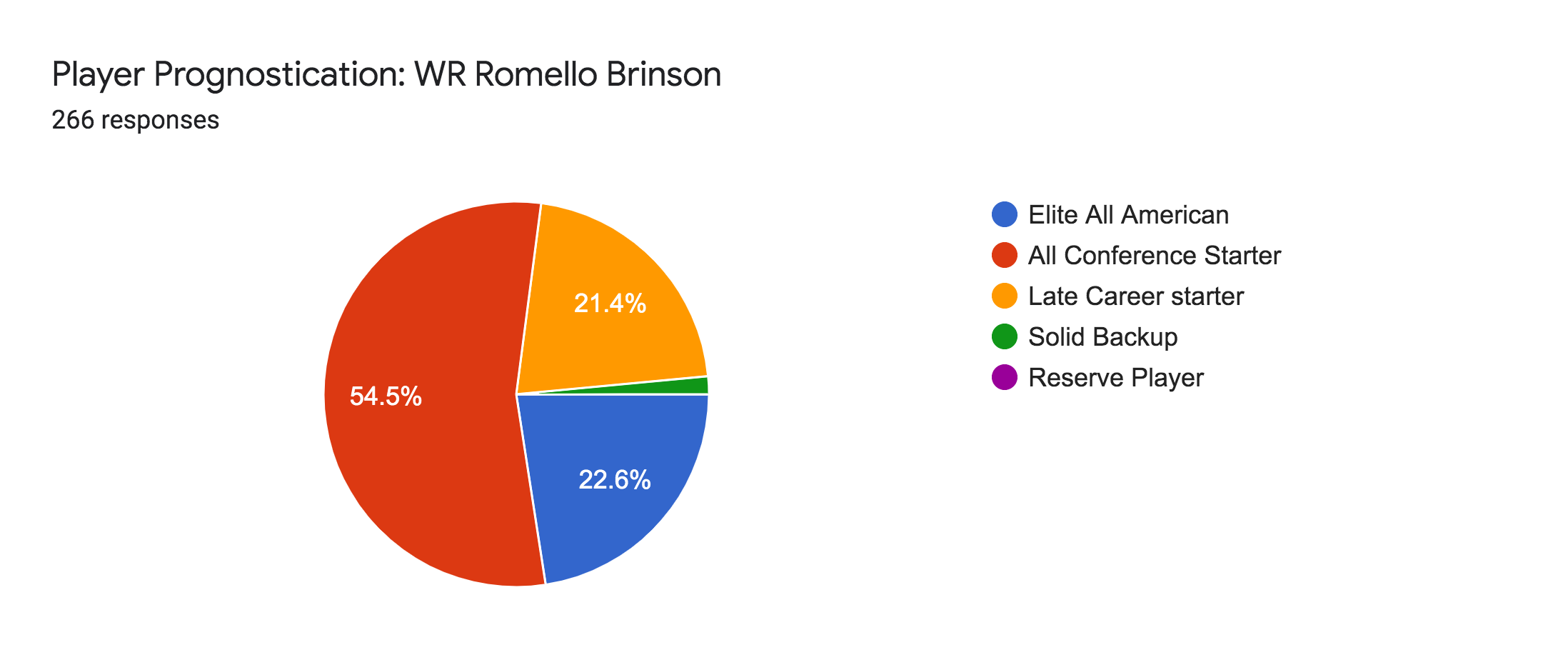 Forms response chart. Question title: Player Prognostication: WR Romello Brinson. Number of responses: 266 responses.