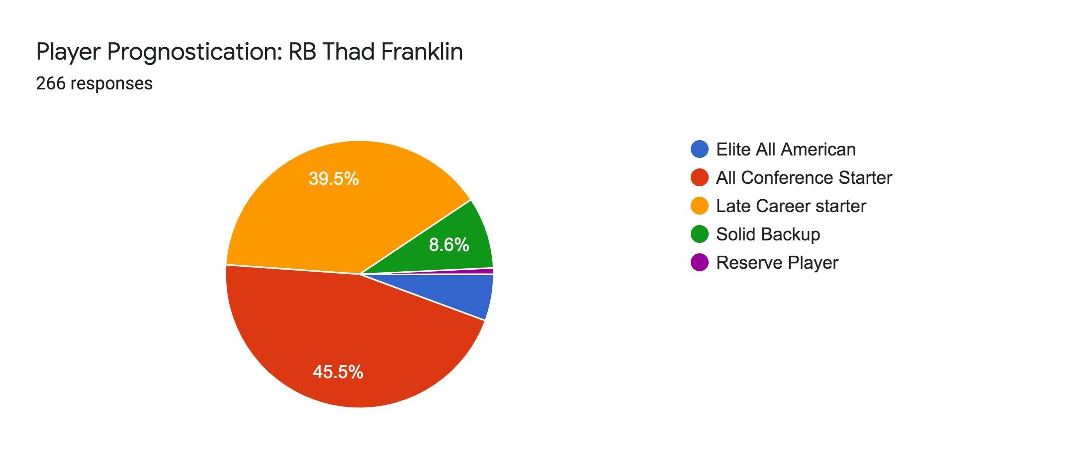 Forms response chart. Question title: Player Prognostication: RB Thad Franklin. Number of responses: 266 responses.