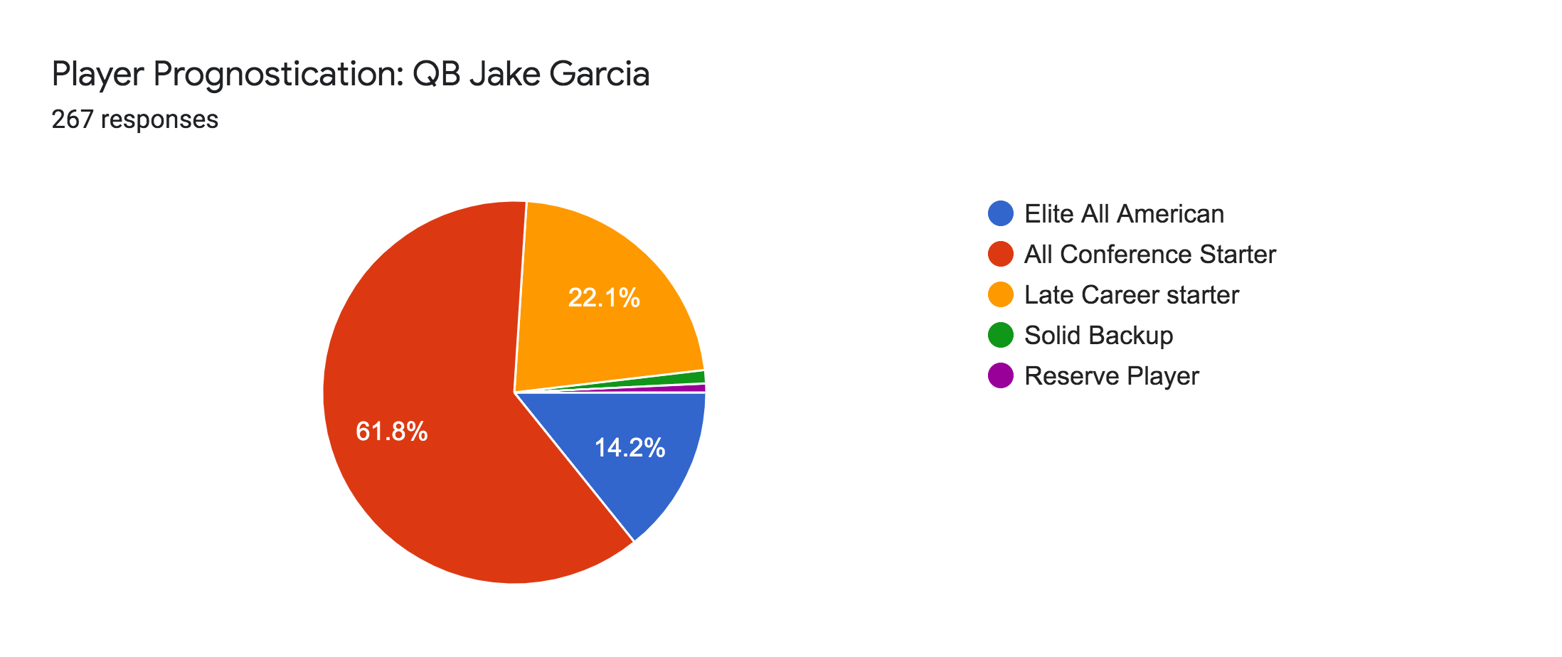 Forms response chart. Question title: Player Prognostication: QB Jake Garcia. Number of responses: 267 responses.