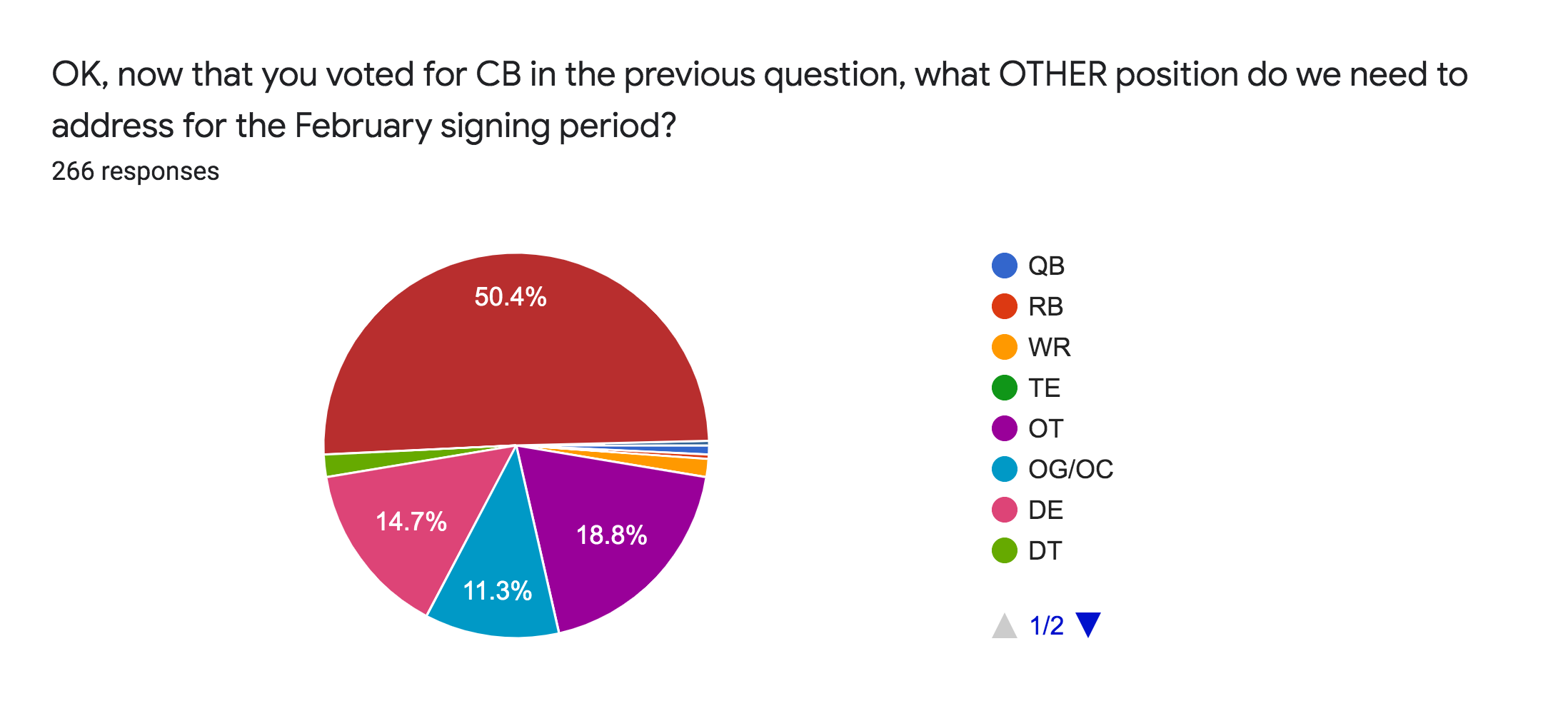 Forms response chart. Question title: OK, now that you voted for CB in the previous question, what OTHER position do we need to address for the February signing period?. Number of responses: 266 responses.