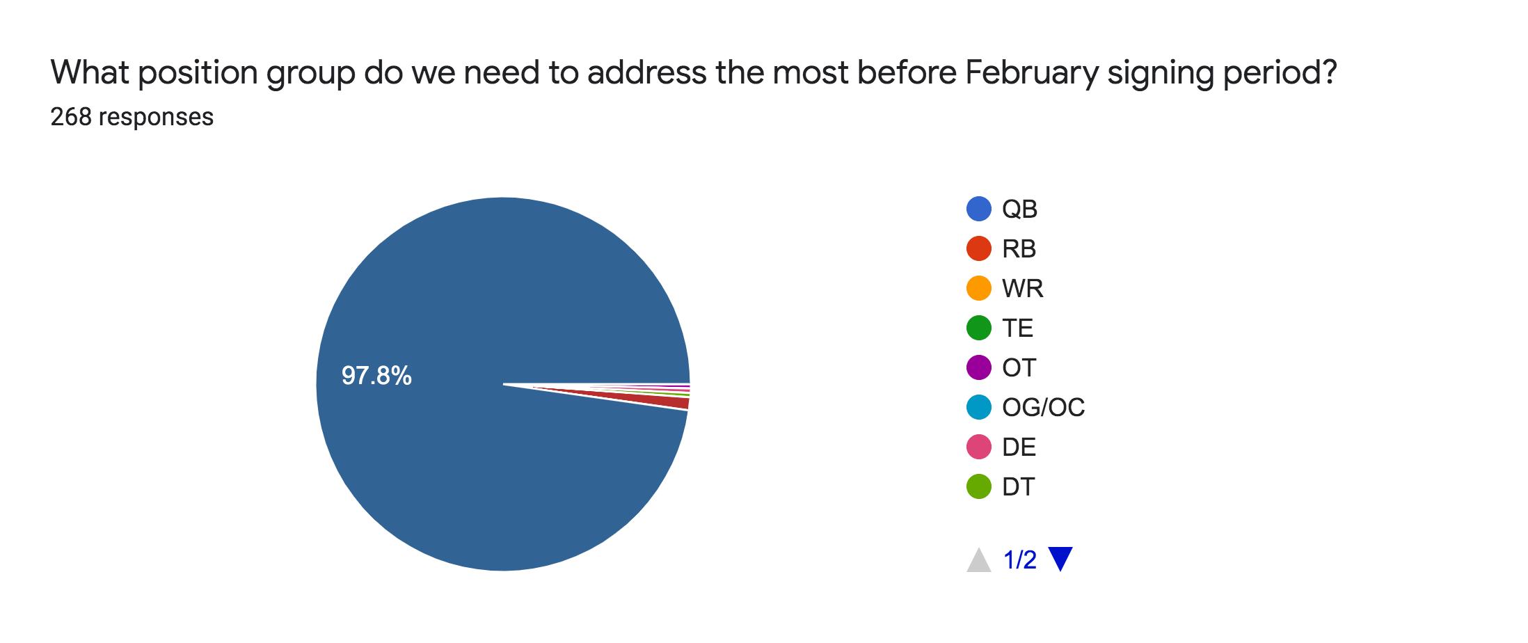 Forms response chart. Question title: What position group do we need to address the most before February signing period?. Number of responses: 268 responses.