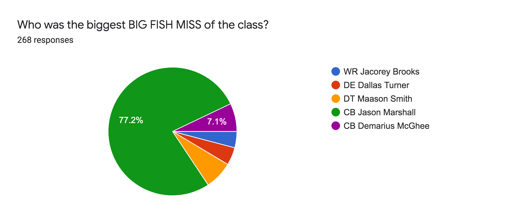Forms response chart. Question title: Who was the biggest BIG FISH MISS of the class?. Number of responses: 268 responses.