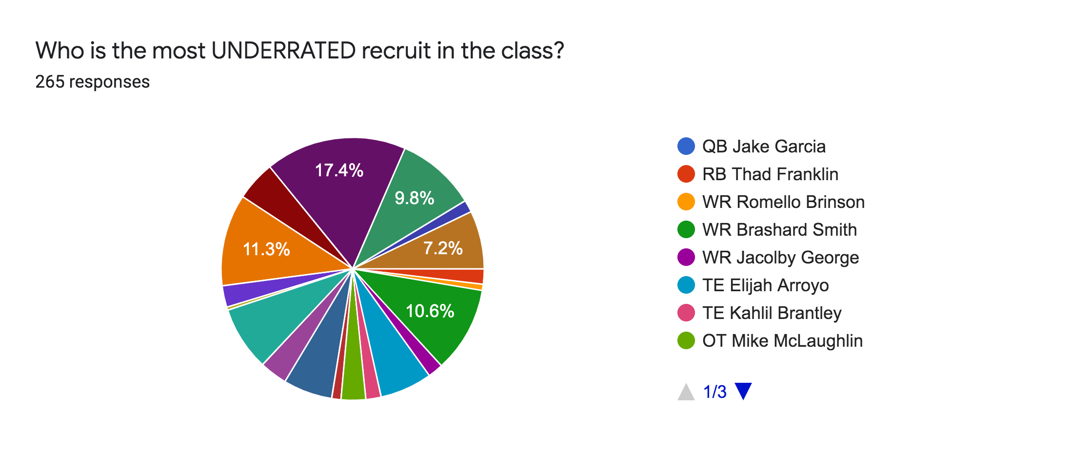 Forms response chart. Question title: Who is the most UNDERRATED recruit in the class?. Number of responses: 265 responses.