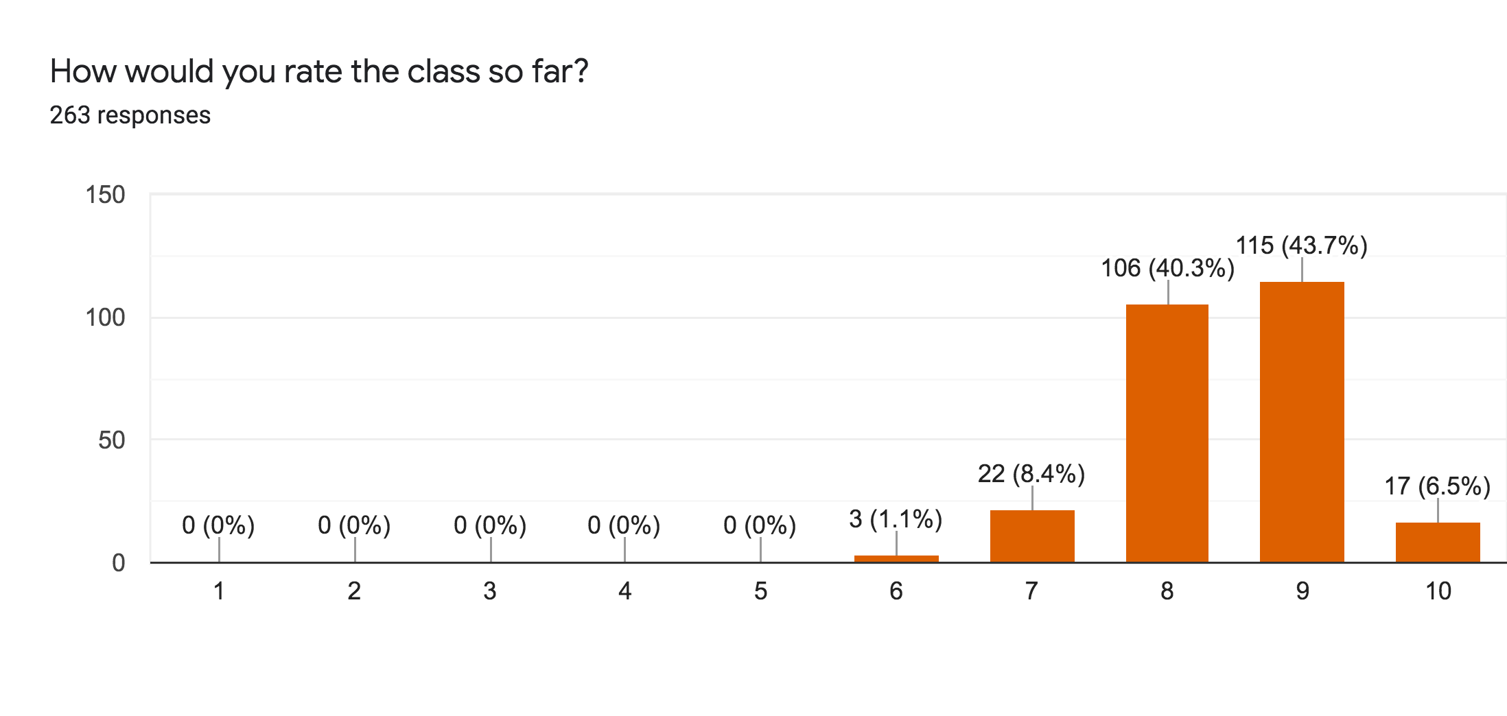 Forms response chart. Question title: How would you rate the class so far?. Number of responses: 263 responses.
