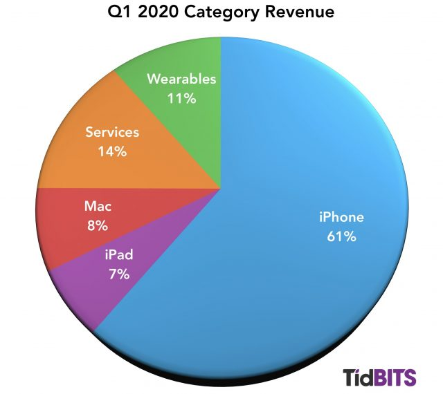 Apple-Q1-2020-1-640x570.jpg