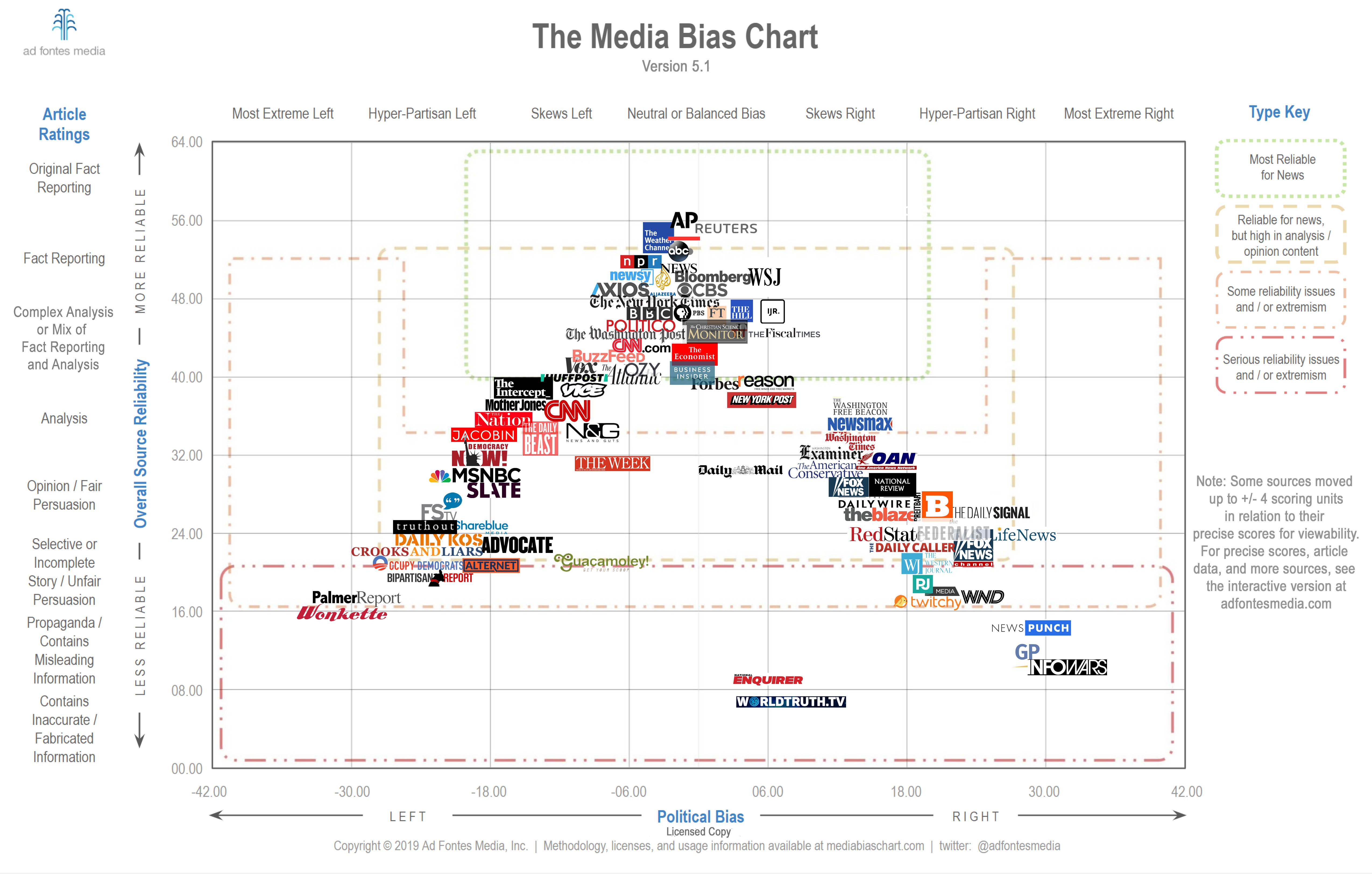 Media-Bias-Chart-5.1-Licensed.jpg