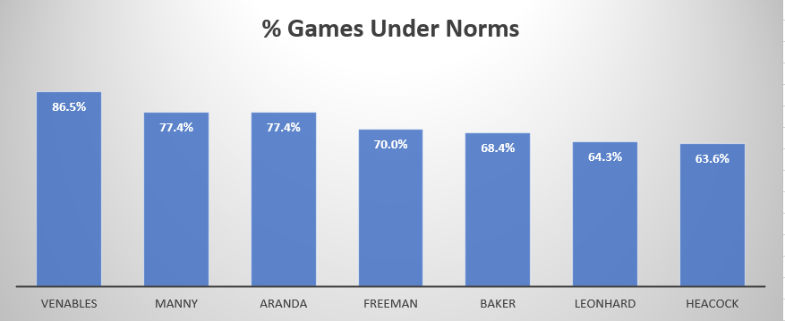 % under norms.png