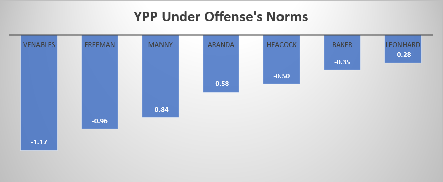 Yards under norms.png